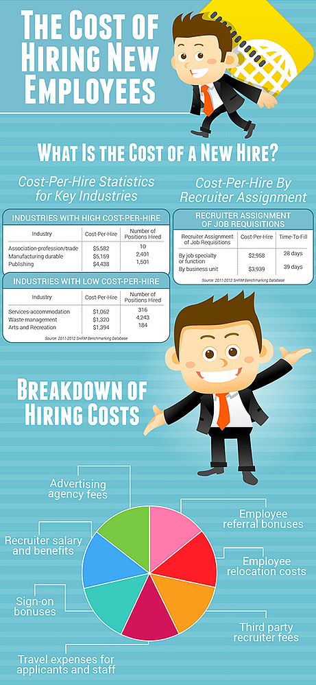 cost of new hire infographic