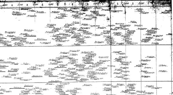 chart of biography Fleuron