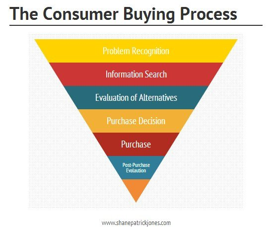 customer buying process