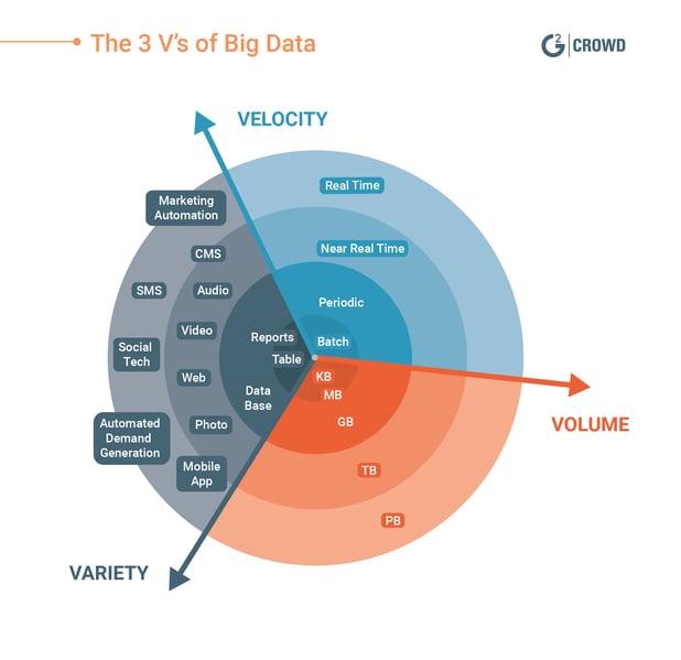 3-Vs-of-Big-Data