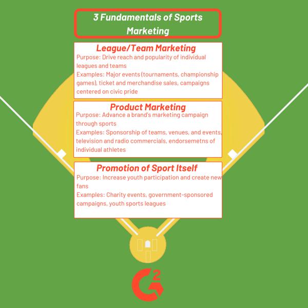 sports marketing fundamentals