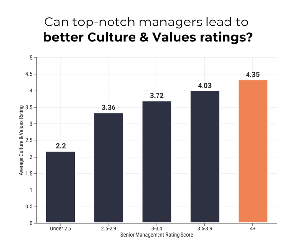 managers and culture & value