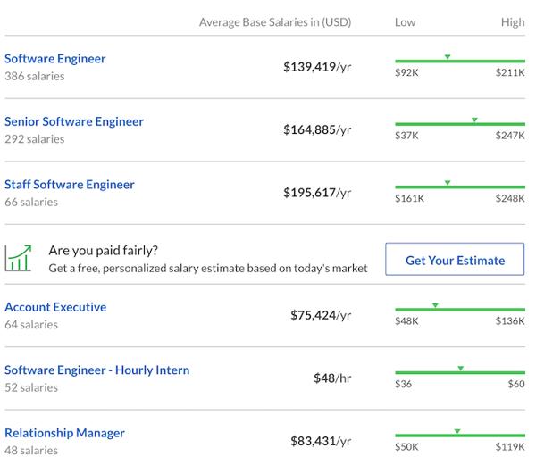 job pay rates
