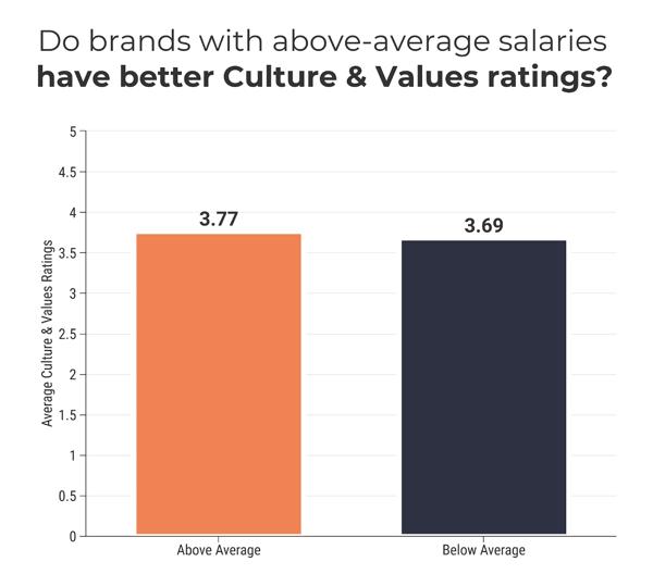 culture & values rating