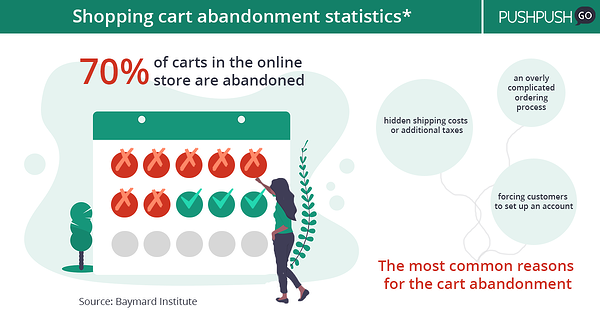 shopping cart abandonment stats