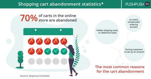 shopping cart abandonment stats