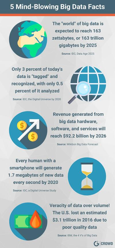 5-big-data-fast-facts