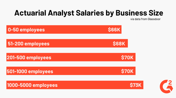 Actuarial Analyst Salary