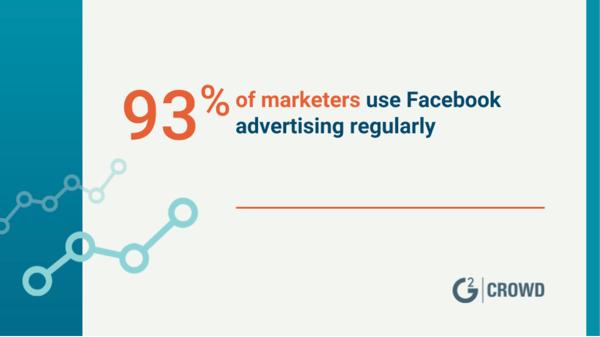 Marketers use Facebook advertising regularly