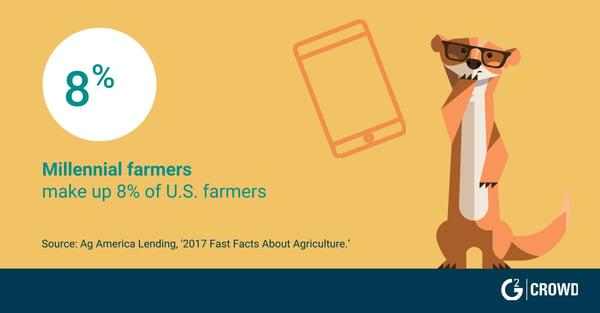 farming trends
