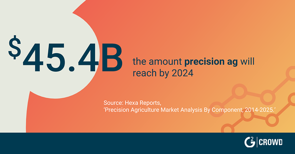 AgTech Trends in 2019: Synthetic Biology, Precision Agriculture, and