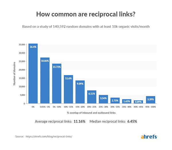 Ahrefs niche based links study