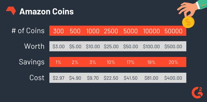 Amazon-coin-savings