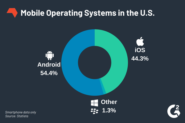 Android vs iOS usage statistic