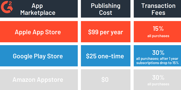 App marketplace costs-1