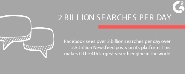 facebook is fourth largest search engine