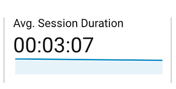 Average session duration of website visit