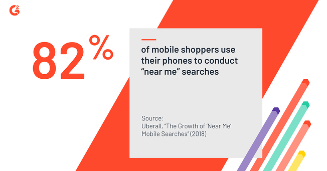 82% of mobile shoppers conduct local searches, which is why local listing management is so important.