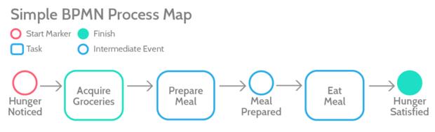 BPMN process map