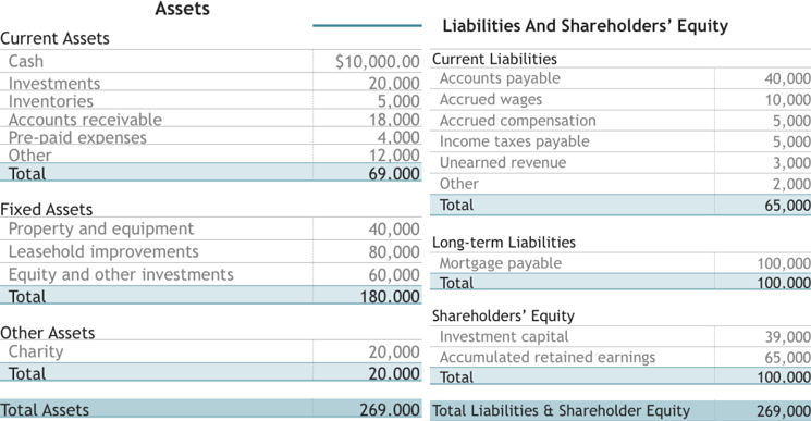 What Is A Balance Sheet Examples And Free Template