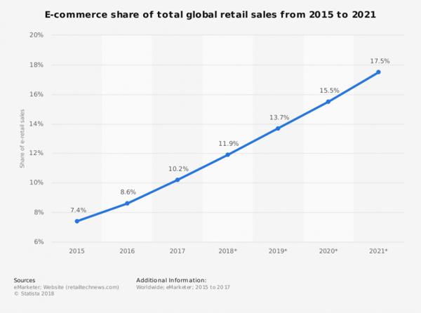 e-commerce share