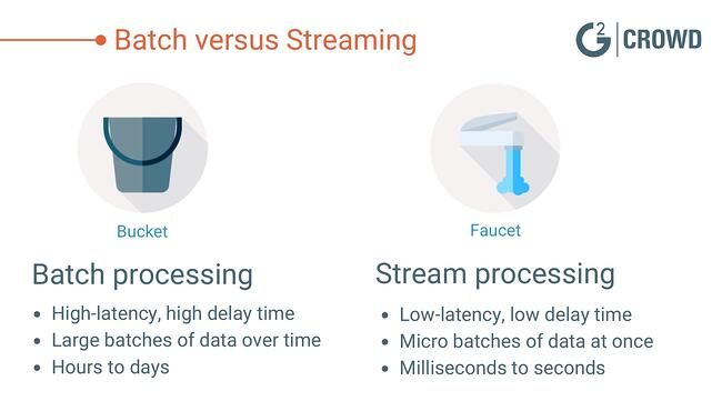 Batch-vs-Stream-Processing