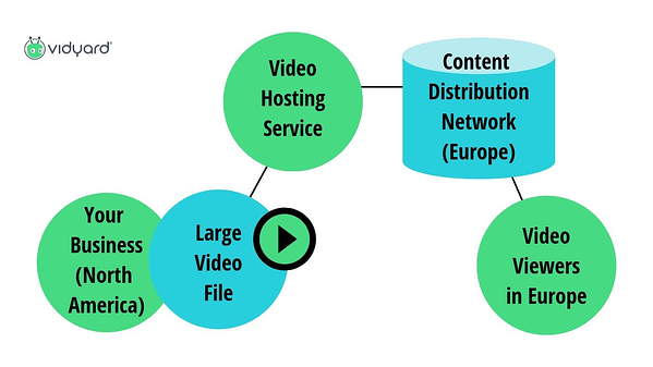 video hosting diagram