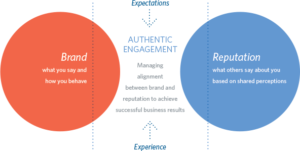 brand and reputation graphic