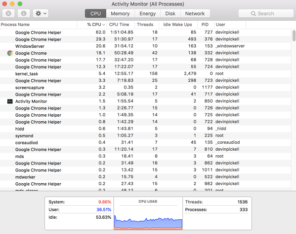The Complete Guide to the Mac Task Manager