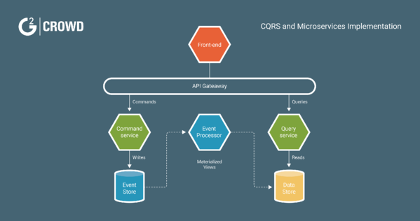 CQRS and microservices implementation