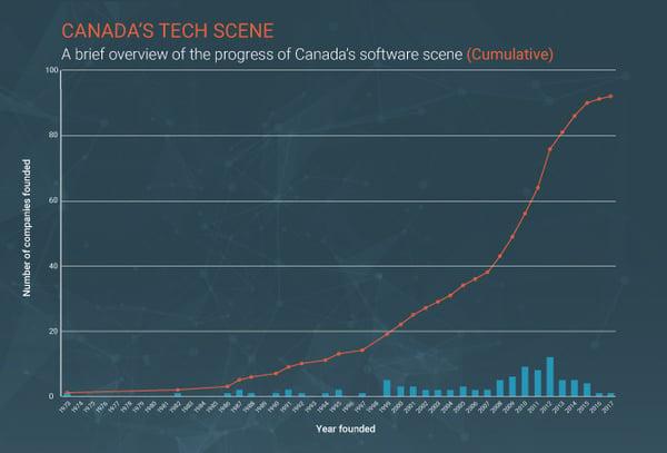 Canada-tech-companies
