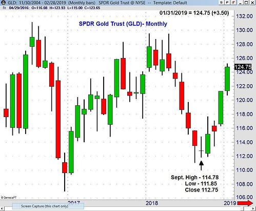Candlestick chart example