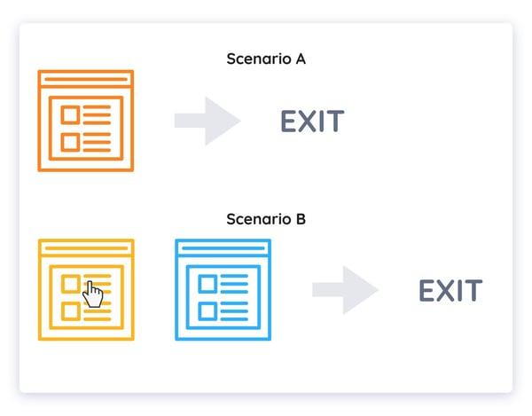 scenarios a/b testing