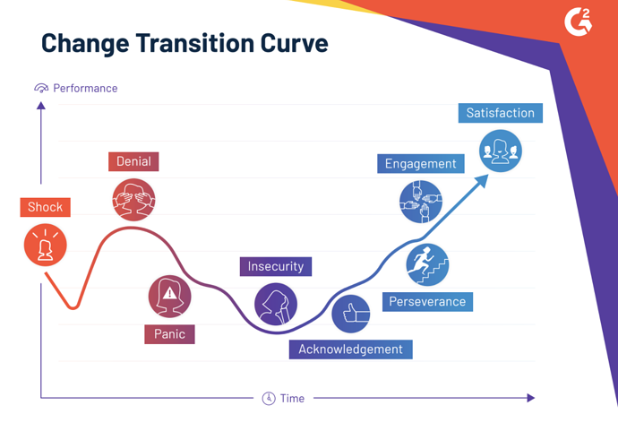 the best change management process for implementing new software