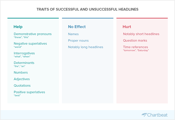 traits of successful headlines