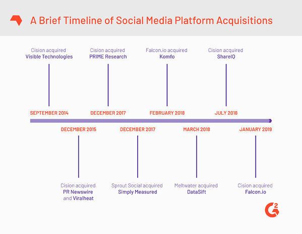 Cision Falcon History of Acquisitions
