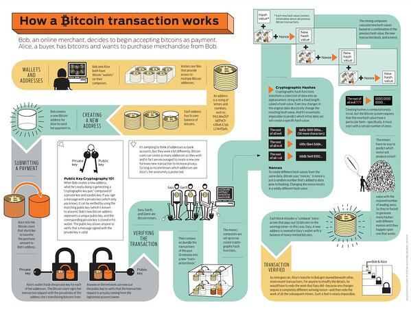 bitcoin transactions flowchart