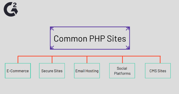 Common Sites That Use PHP