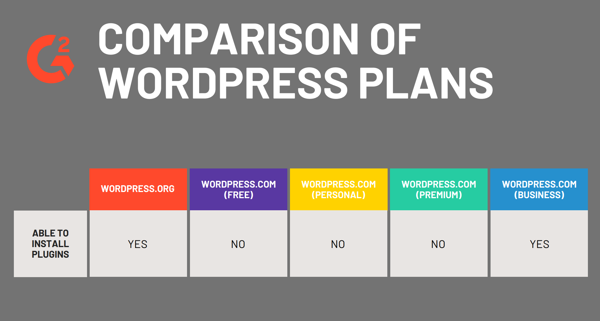 Plugins available for different WordPress plans