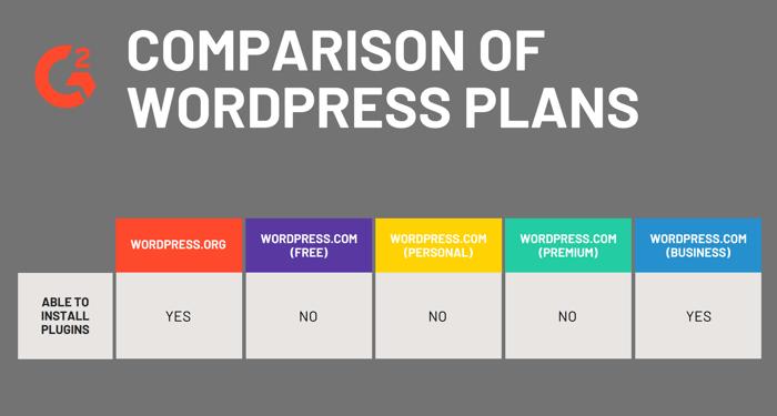 Comparison of WordPress Plans