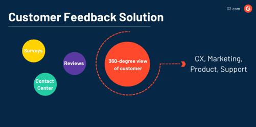 customer feedback solution