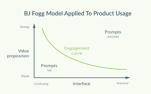product usage model chart