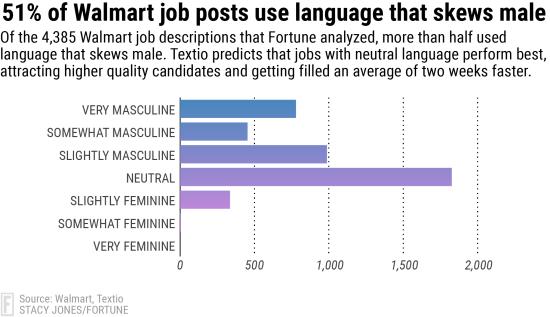 walmart job chart