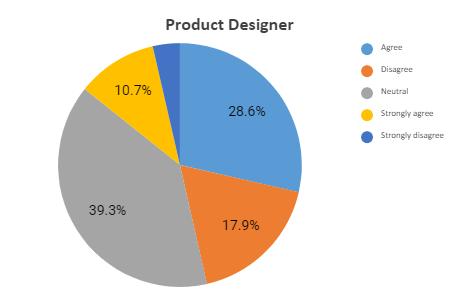 prod designer graph