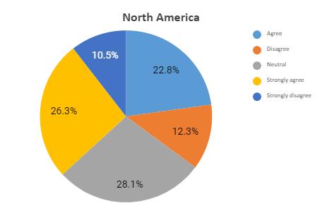 north america graph