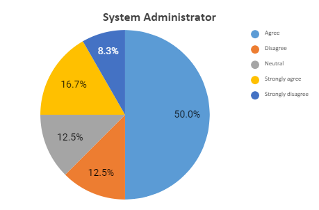 sysadmin graph