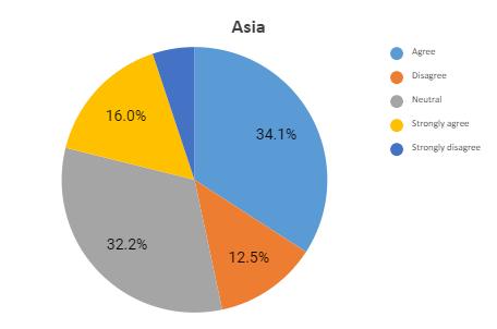 asia graph