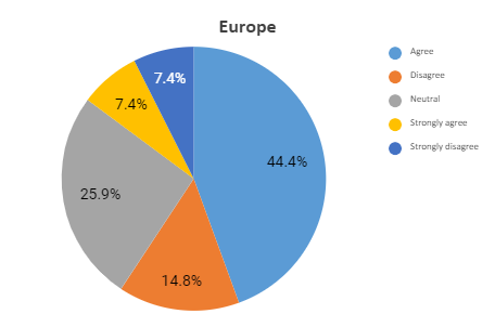europe graph