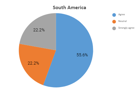 south america graph