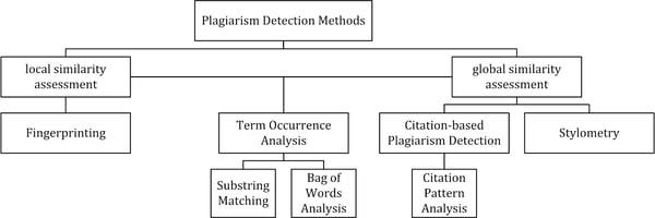 plagiarism scanning algorithm chart